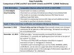 data portability comparison of onc and hl7 and cchit criteria and hitpc c awg testimony