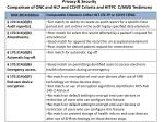 privacy security comparison of onc and hl7 and cchit criteria and hitpc c awg testimony1