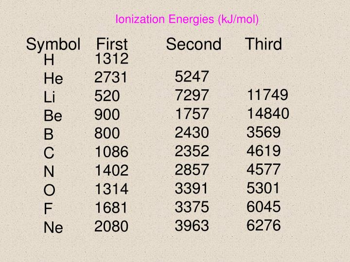 Ionization Energies (kJ/mol)