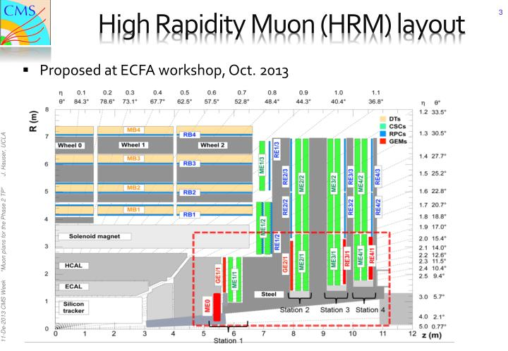 High Rapidity Muon (HRM) layout