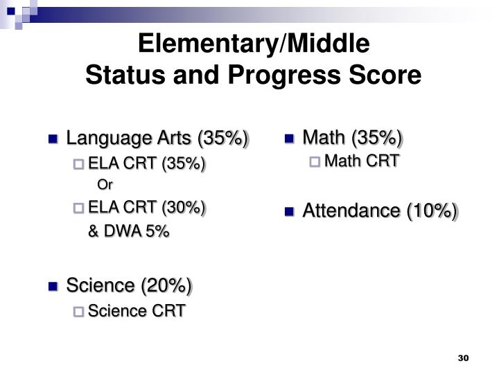 Language Arts (35%)