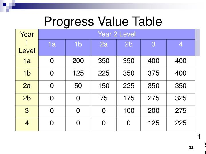 Progress Value Table