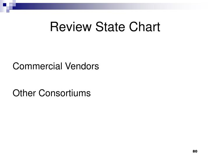 Review State Chart