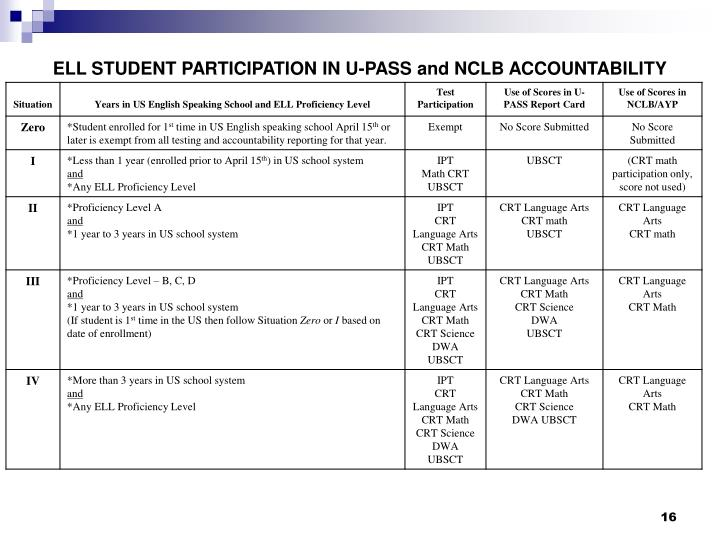 ELL STUDENT PARTICIPATION IN U-PASS and NCLB ACCOUNTABILITY