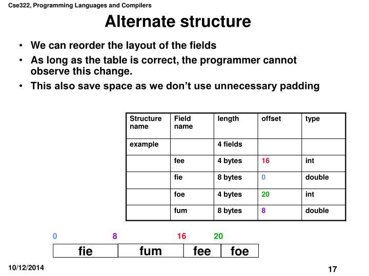 Alternate structure