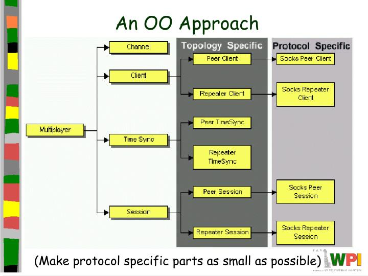 An OO Approach