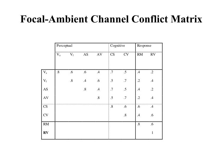 Focal-Ambient Channel Conflict Matrix