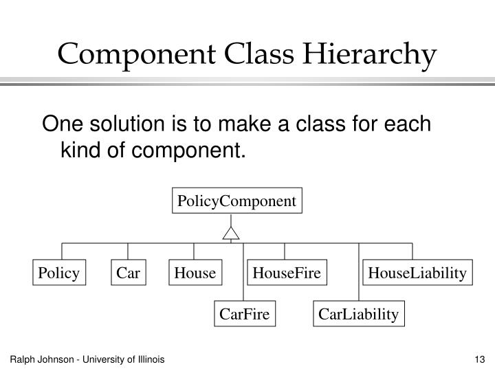 Component Class Hierarchy