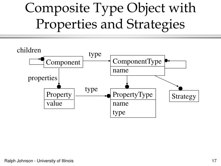 Composite Type Object with Properties and Strategies