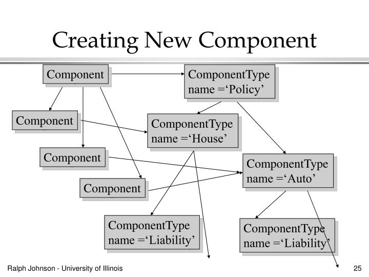 Creating New Component