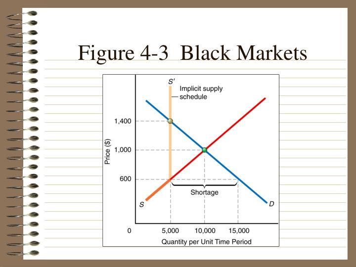 Figure 4-3  Black Markets