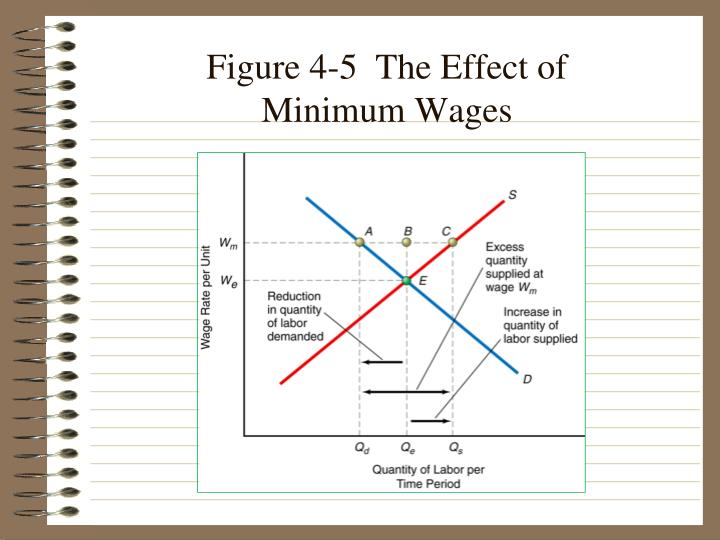 Figure 4-5  The Effect of