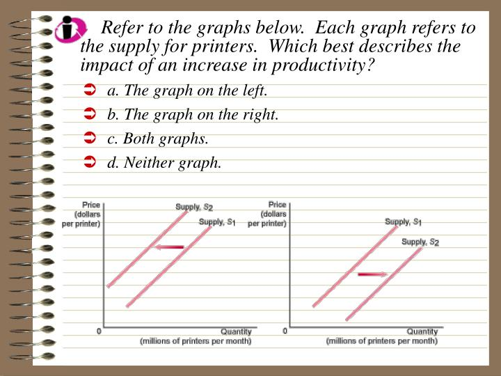 Refer to the graphs below.  Each graph refers to the supply for printers.  Which best describes the impact of an increase in productivity?