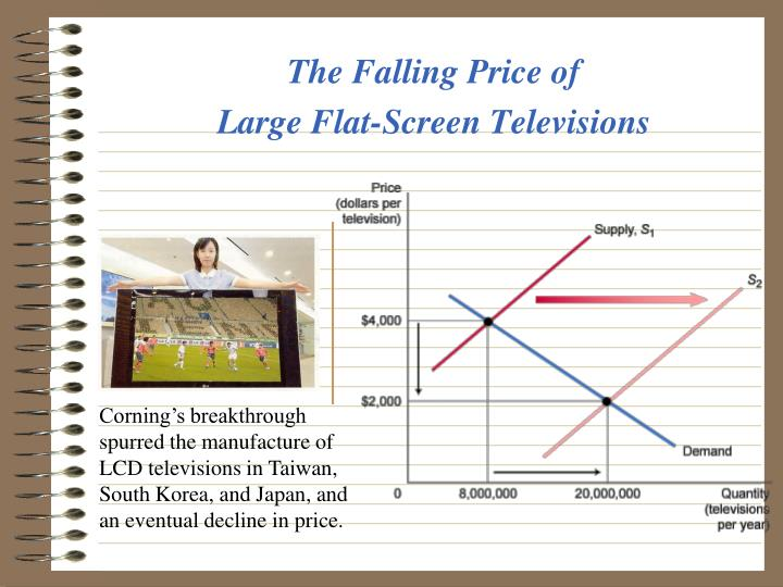 The Falling Price of