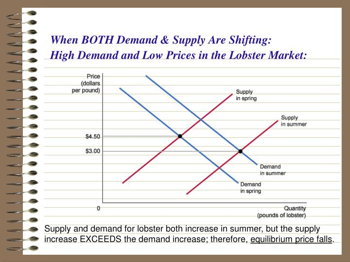 When BOTH Demand & Supply Are Shifting: