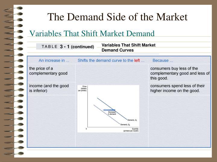 Variables That Shift Market
