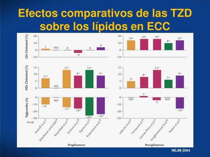 Efectos comparativos de las TZD sobre los lípidos en ECC