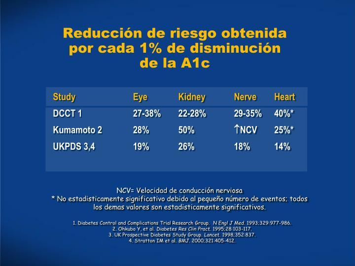 Reducción de riesgo obtenida por cada 1% de disminución de la A1c