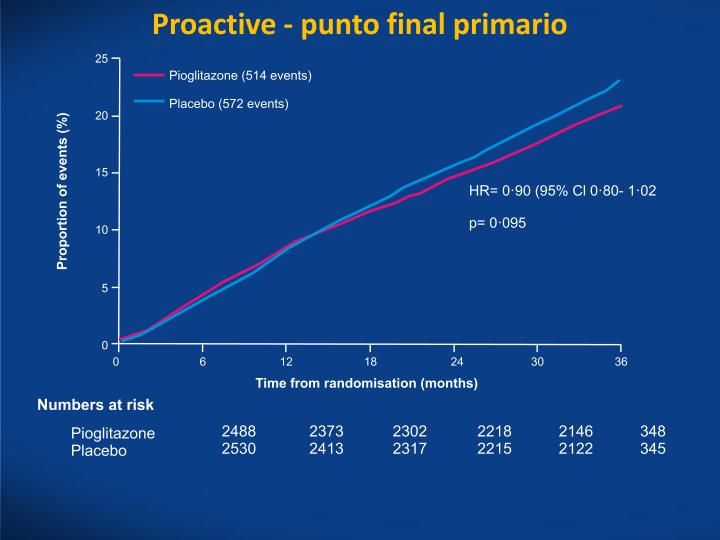 Proactive - punto final primario