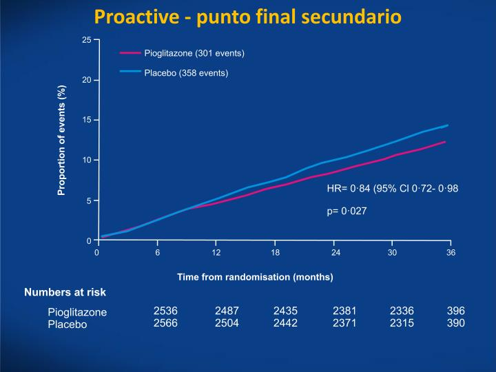 Proactive - punto final secundario