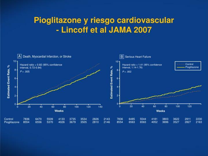 Pioglitazone y riesgo cardiovascular