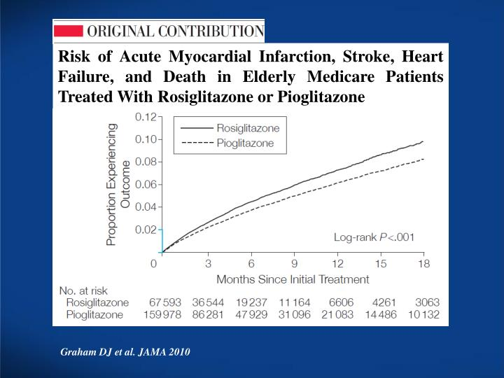 Risk of Acute Myocardial Infarction, Stroke, Heart Failure, and Death in Elderly Medicare Patients Treated With Rosiglitazone or Pioglitazone