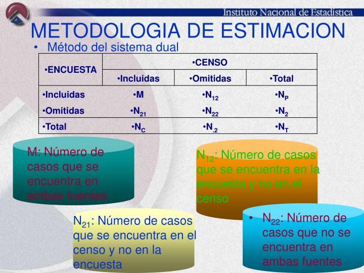 METODOLOGIA DE ESTIMACION