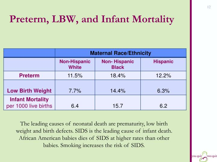 Preterm, LBW, and Infant Mortality