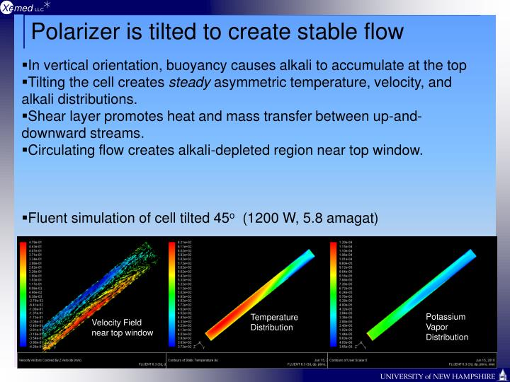 Polarizer is tilted to create stable flow