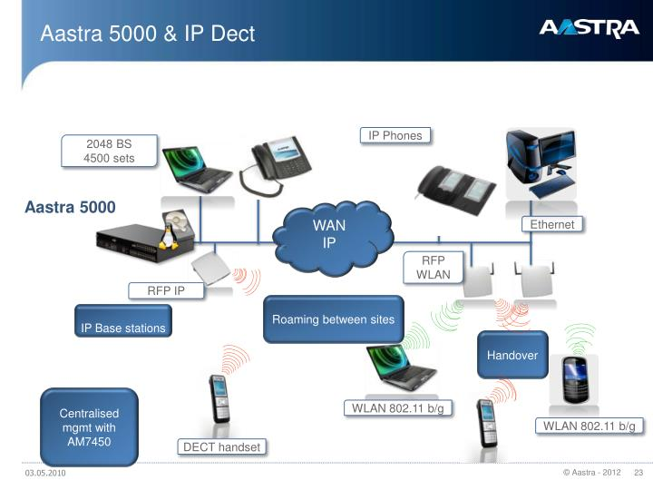 Aastra 5000 & IP Dect