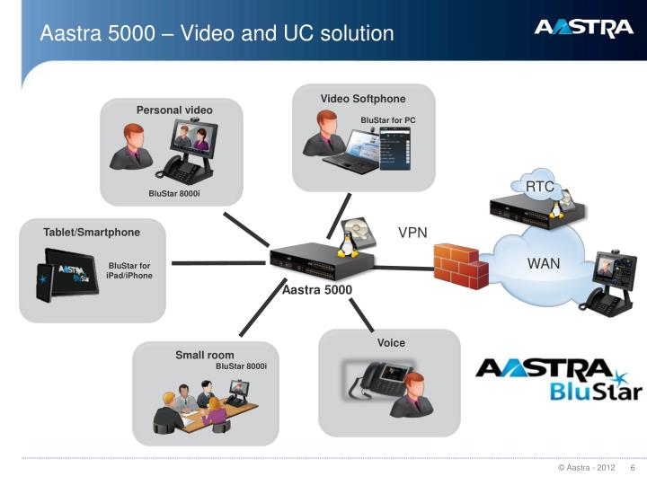 Aastra 5000 – Video and UC solution