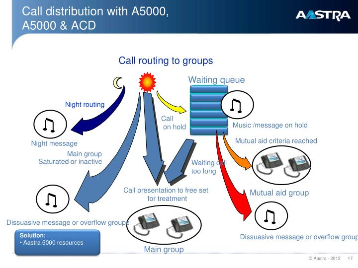 Call distribution with A5000,