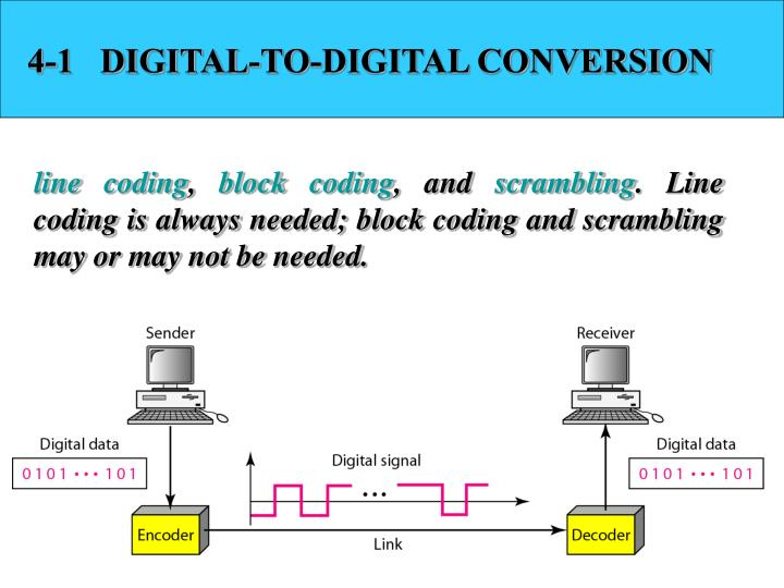 4-1   DIGITAL-TO-DIGITAL CONVERSION