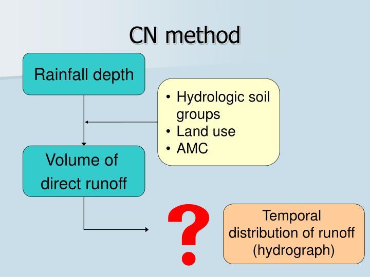 CN method