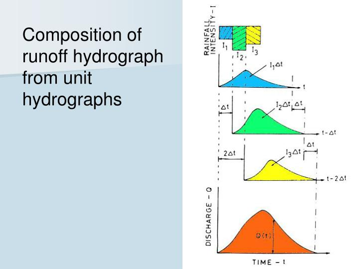 Composition of runoff hydrograph from unit hydrographs
