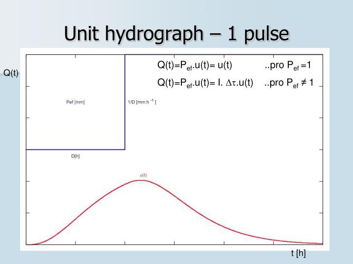 Unit hydrograph – 1 pulse