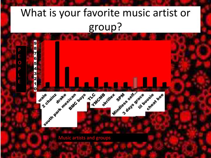 What is your favorite music artist or group?
