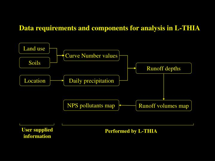 Data requirements and components for analysis in L-THIA