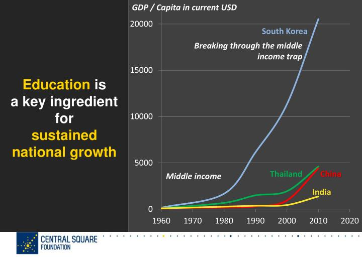 Education is a key ingredient for sustained national growth