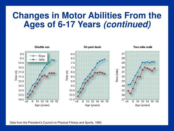 Changes in Motor Abilities From the Ages of 6-17 Years