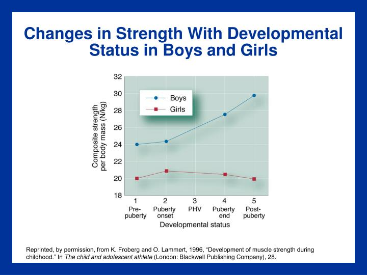 Changes in Strength With Developmental Status in Boys and Girls