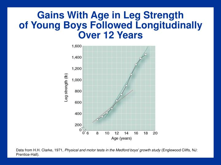 Gains With Age in Leg Strength