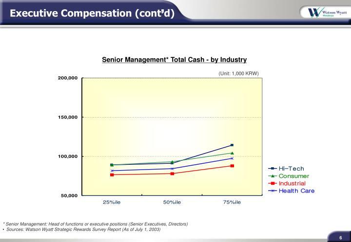 Executive Compensation (cont