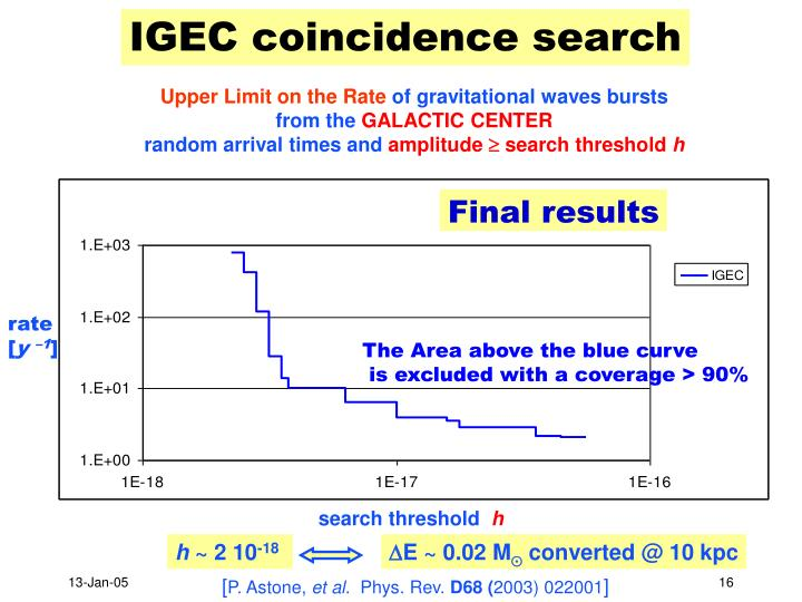 IGEC coincidence search