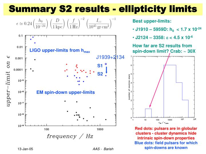 LIGO upper-limits from h