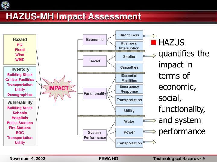 HAZUS-MH Impact Assessment