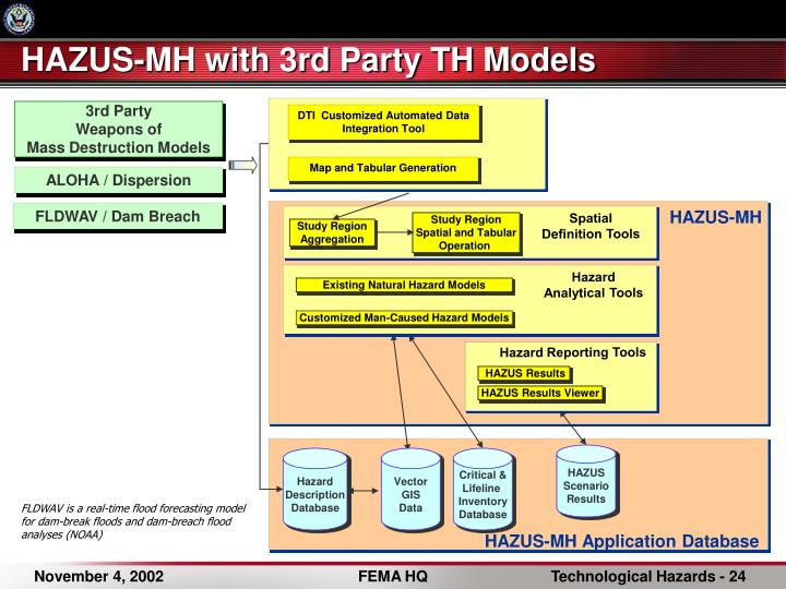 HAZUS-MH with 3rd Party TH Models