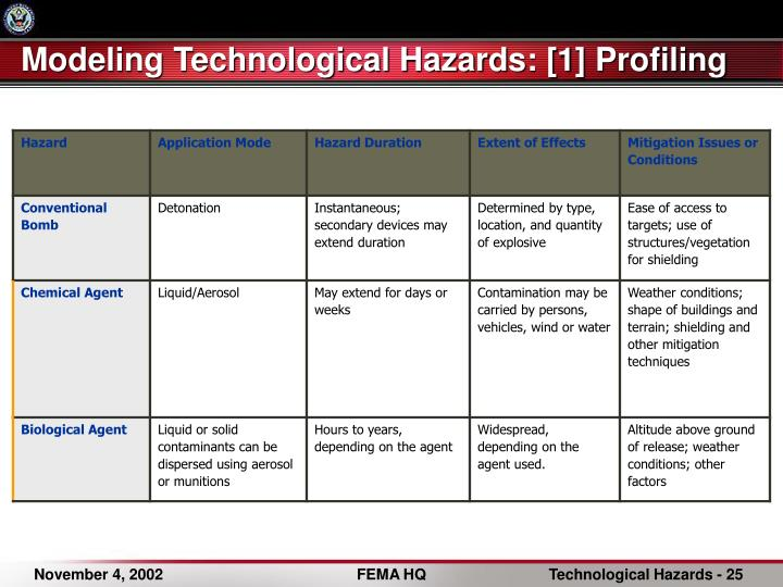 Modeling Technological Hazards: [1] Profiling