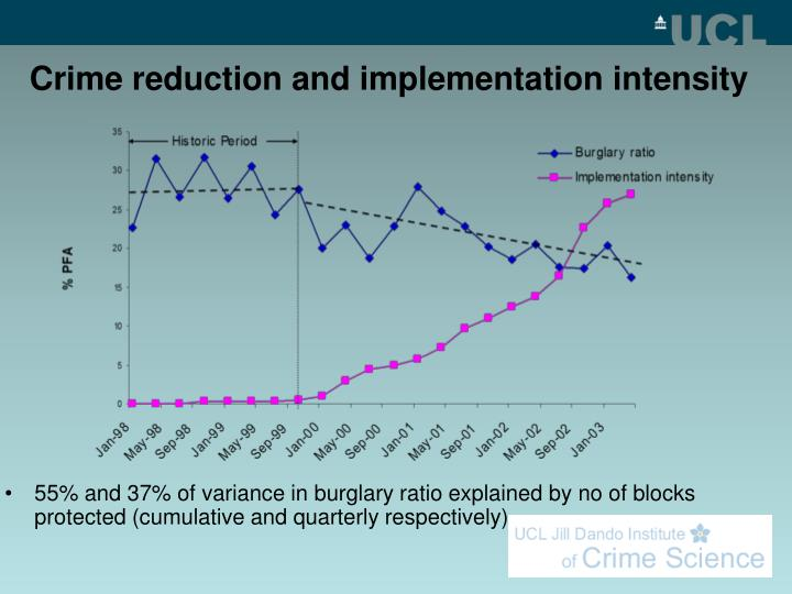 Crime reduction and implementation intensity