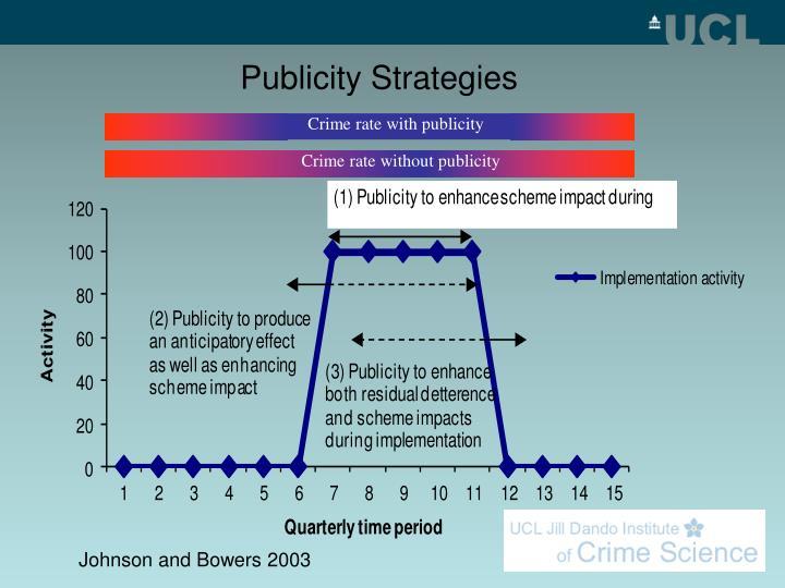 Publicity Strategies